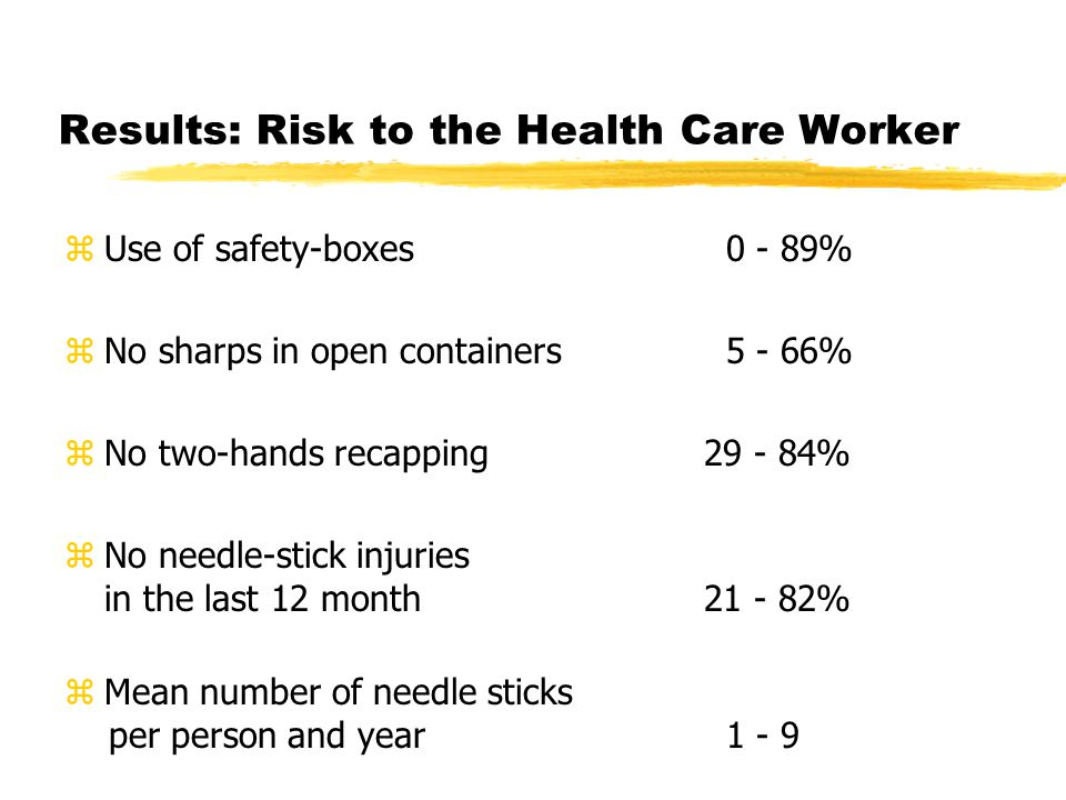 Results: Risk to the Health Care Worker zUse of safety-boxes 0 - 89% zNo sharps in open containers 5 - 66% zNo two-hands recapping 29 - 84% zNo needle-stick injuries in the last 12 month 21 - 82% zMean number of needle sticks per person and year 1 - 9