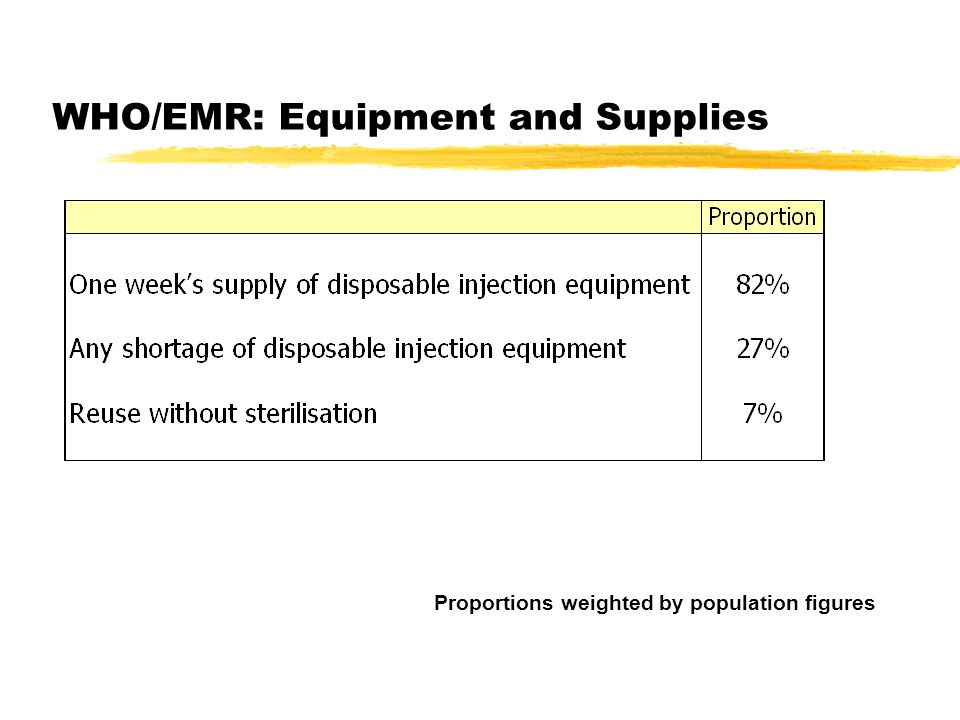 WHO/EMR: Equipment and Supplies Proportions weighted by population figures