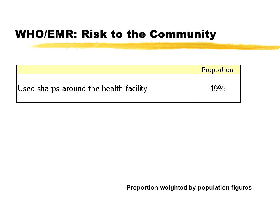 WHO/EMR: Risk to the Community Proportion weighted by population figures