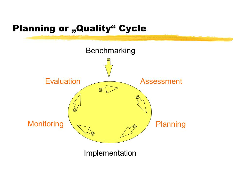 Planning or Quality Cycle Benchmarking Implementation Assessment PlanningMonitoring Evaluation