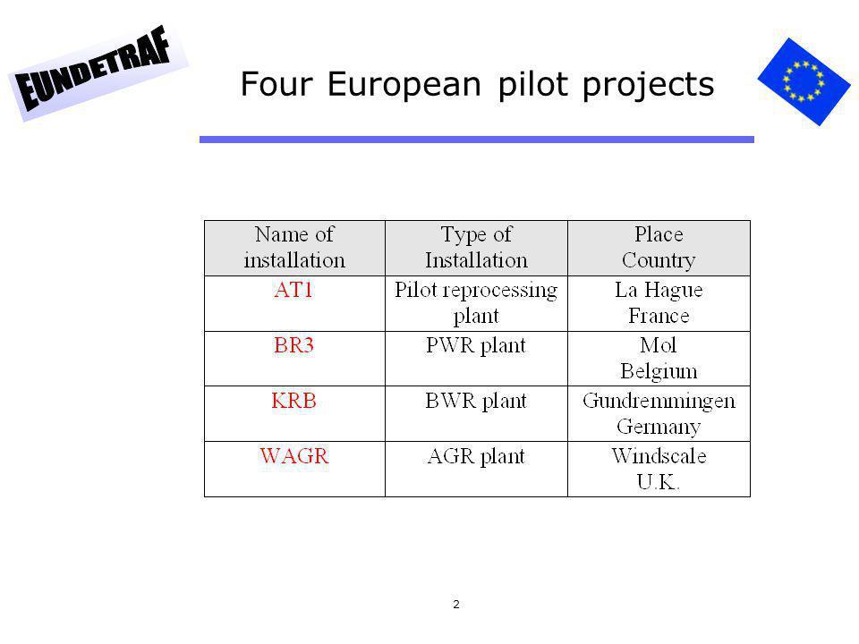 2 Four European pilot projects