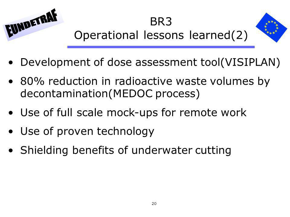 20 BR3 Operational lessons learned(2) Development of dose assessment tool(VISIPLAN) 80% reduction in radioactive waste volumes by decontamination(MEDO