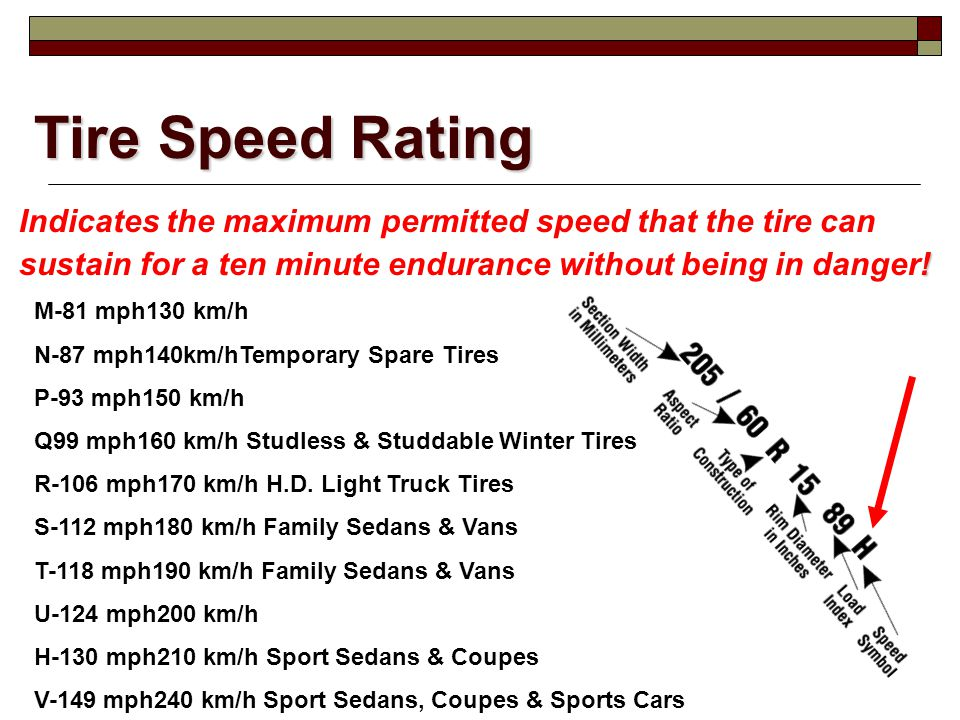 Tire Speed Rating Indicates the maximum permitted speed that the tire can ! sustain for a ten minute endurance without being in danger! M-81 mph130 km
