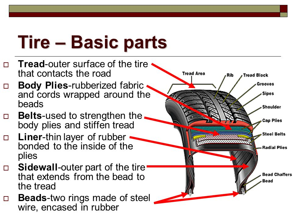 Tire – Basic parts Tread-outer surface of the tire that contacts the road Body Plies-rubberized fabric and cords wrapped around the beads Belts-used t