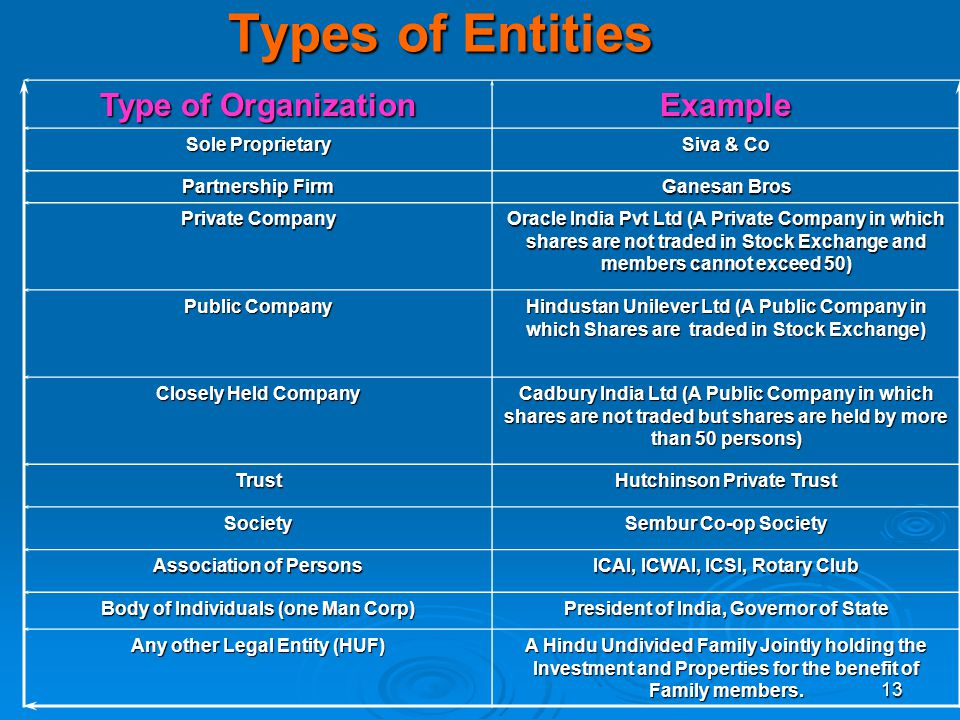 13 Types of Entities Type of Organization Example Sole Proprietary Siva & Co Partnership Firm Ganesan Bros Private Company Oracle India Pvt Ltd (A Pri