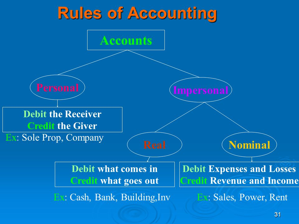 31 Rules of Accounting Accounts Personal Impersonal RealNominal Debit the Receiver Credit the Giver Debit what comes in Credit what goes out Debit Exp