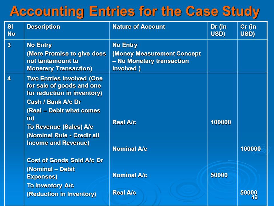 49 Accounting Entries for the Case Study Sl No Description Nature of Account Dr (in USD) Cr (in USD) 3 No Entry (Mere Promise to give does not tantamo