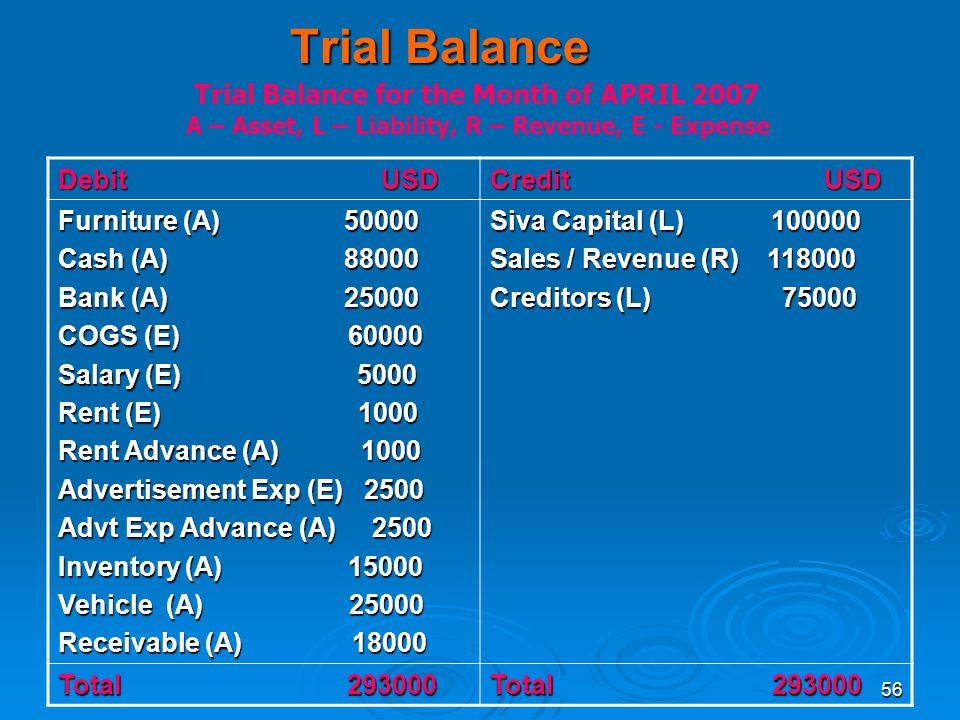 56 Trial Balance Debit USD Credit USD Furniture (A) 50000 Cash (A) 88000 Bank (A) 25000 COGS (E) 60000 Salary (E) 5000 Rent (E) 1000 Rent Advance (A)