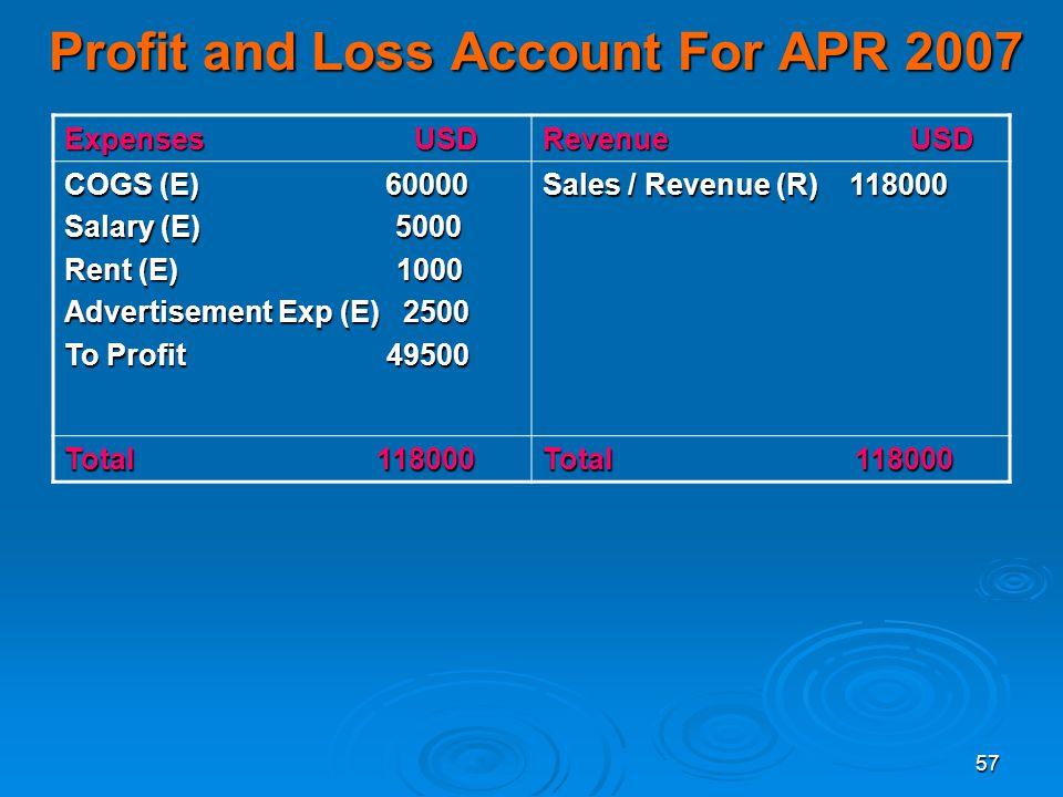 57 Profit and Loss Account For APR 2007 Expenses USD Revenue USD COGS (E) 60000 Salary (E) 5000 Rent (E) 1000 Advertisement Exp (E) 2500 To Profit 495