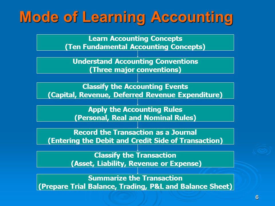 6 Mode of Learning Accounting Learn Accounting Concepts (Ten Fundamental Accounting Concepts) Understand Accounting Conventions (Three major conventio
