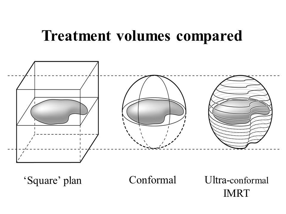 Treatment volumes compared Square plan ConformalUltra- conformal IMRT