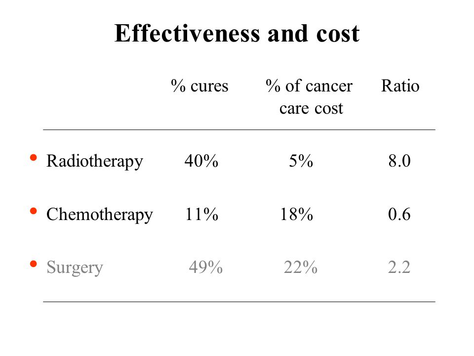 Effectiveness and cost % cures% of cancer Ratio care cost Radiotherapy 40% 5% 8.0 Chemotherapy 11% 18% 0.6 Surgery 49% 22% 2.2