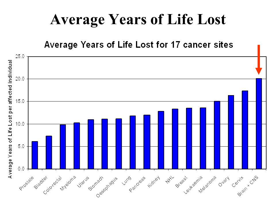 Average Years of Life Lost
