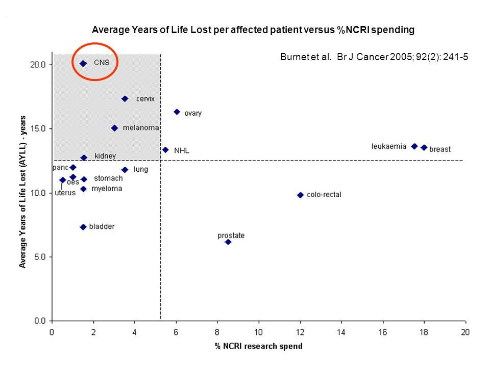 Burnet et al. Br J Cancer 2005; 92(2): 241-5 Average Years of Life Lost per affected patient versus %NCRI spending