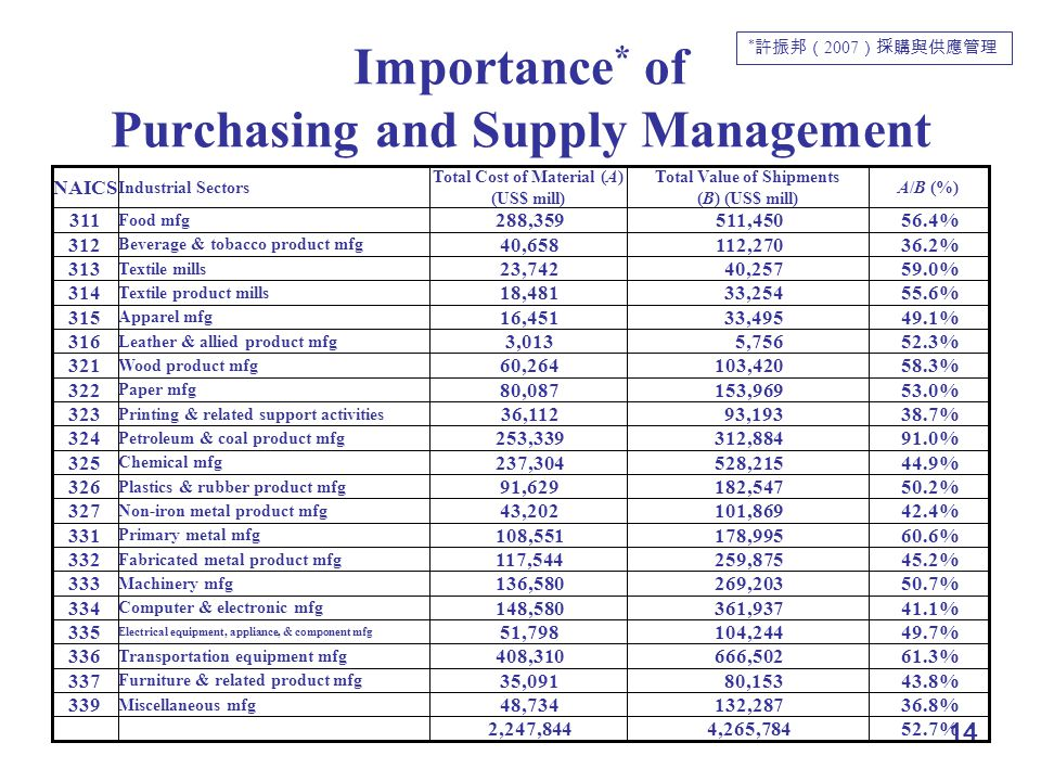14 Importance * of Purchasing and Supply Management Miscellaneous mfg 339 Furniture & related product mfg 337 Transportation equipment mfg 336 Electri