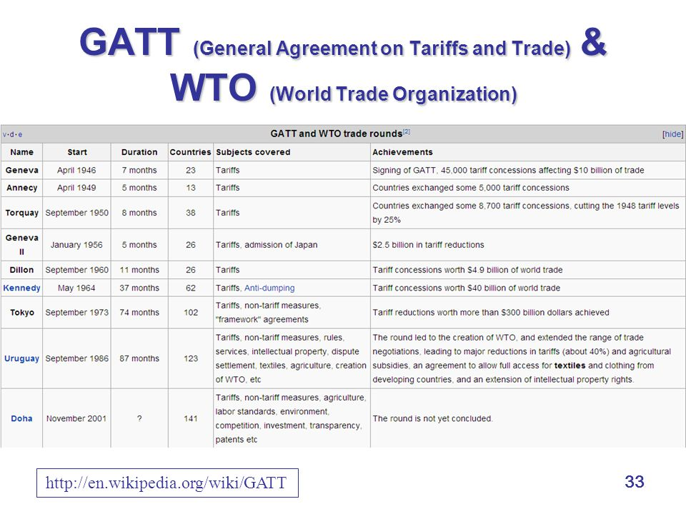 33 GATT (General Agreement on Tariffs and Trade) & WTO (World Trade Organization) rounds of negotiation of GATT http://en.wikipedia.org/wiki/GATT