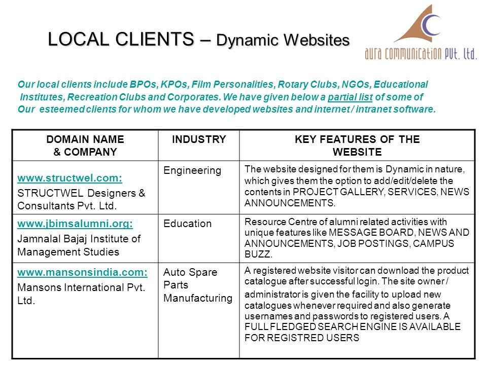 LOCAL CLIENTS – Dynamic Websites Our local clients include BPOs, KPOs, Film Personalities, Rotary Clubs, NGOs, Educational Institutes, Recreation Clubs and Corporates.