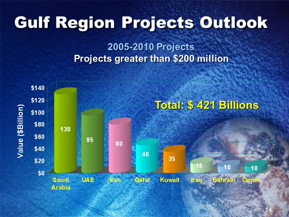 24 Gulf Region Projects Outlook 2005-2010 Projects Projects greater than $200 million Total: $ 421 Billions