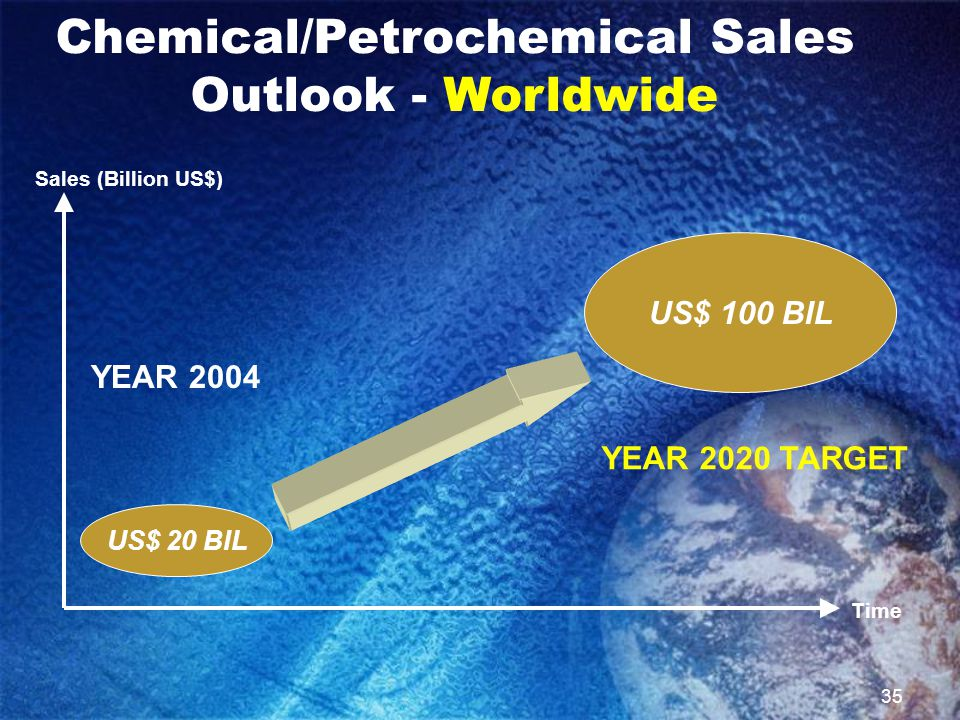35 US$ 20 BIL YEAR 2004 YEAR 2020 TARGET US$ 100 BIL Sales (Billion US$) Time Chemical/Petrochemical Sales Outlook - Worldwide