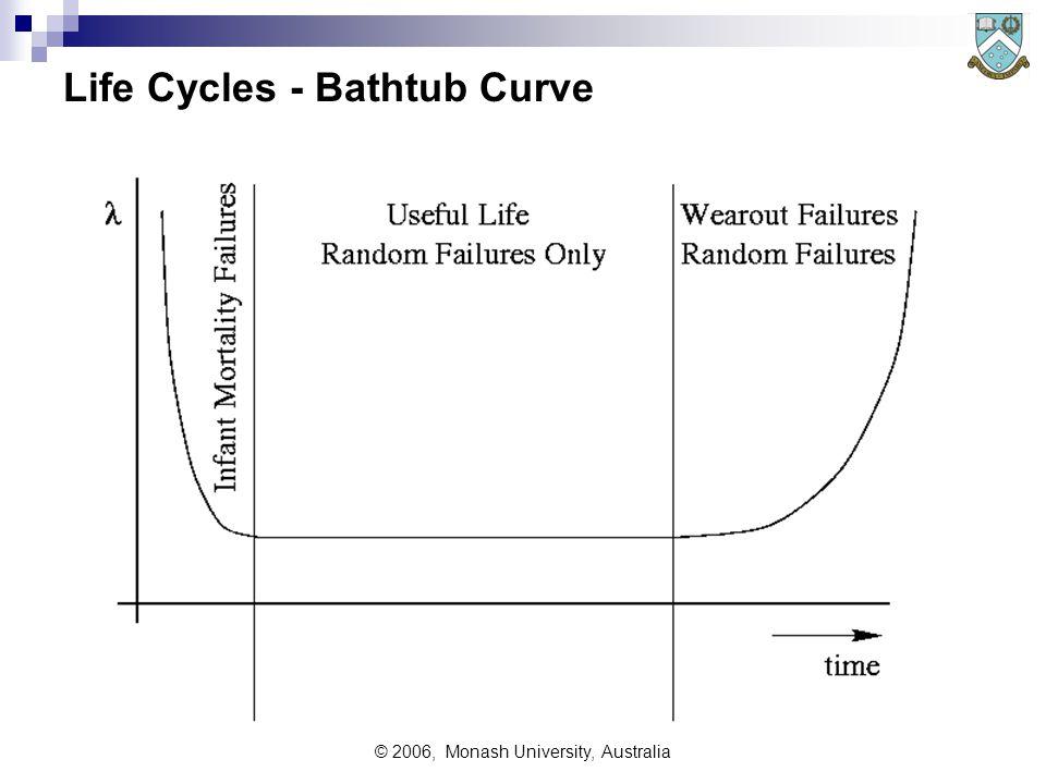 © 2006, Monash University, Australia Life Cycles - Bathtub Curve