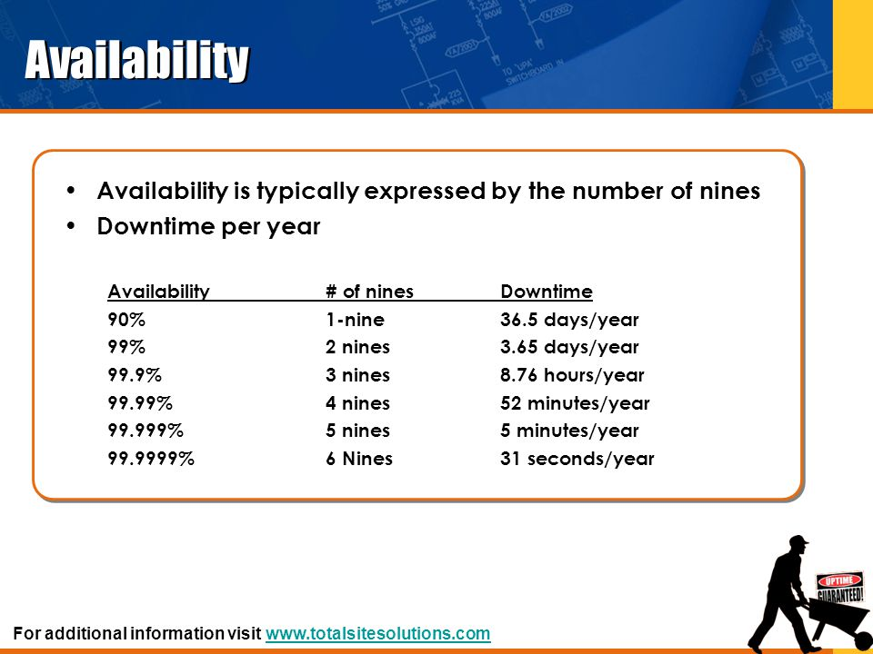 Availability Availability is typically expressed by the number of nines Downtime per year Availability# of ninesDowntime 90% 1-nine 36.5 days/year 99%