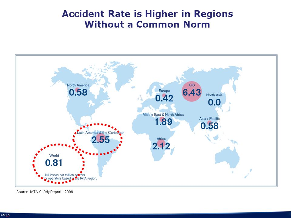 Accident Rate is Higher in Regions Without a Common Norm Source: IATA Safety Report - 2008
