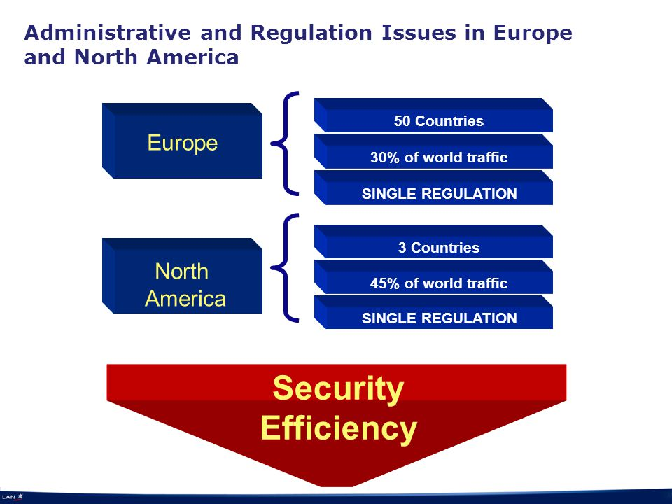 Administrative and Regulation Issues in Europe and North America Security Efficiency Europe 50 Countries 30% of world traffic SINGLE REGULATION North America 3 Countries 45% of world traffic SINGLE REGULATION