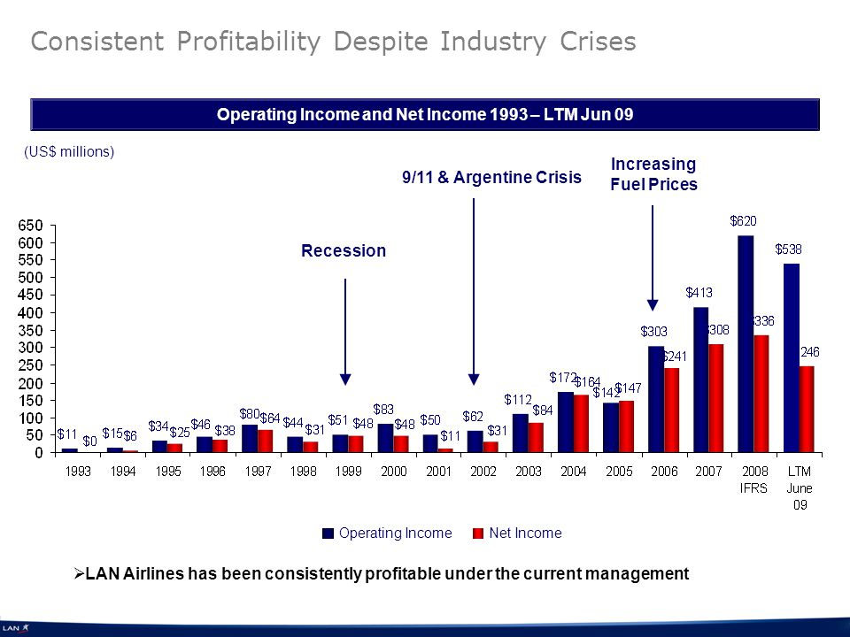 Consistent Profitability Despite Industry Crises Operating Income and Net Income 1993 – LTM Jun 09 Operating Income Net Income (US$ millions) Recession 9/11 & Argentine Crisis Increasing Fuel Prices LAN Airlines has been consistently profitable under the current management