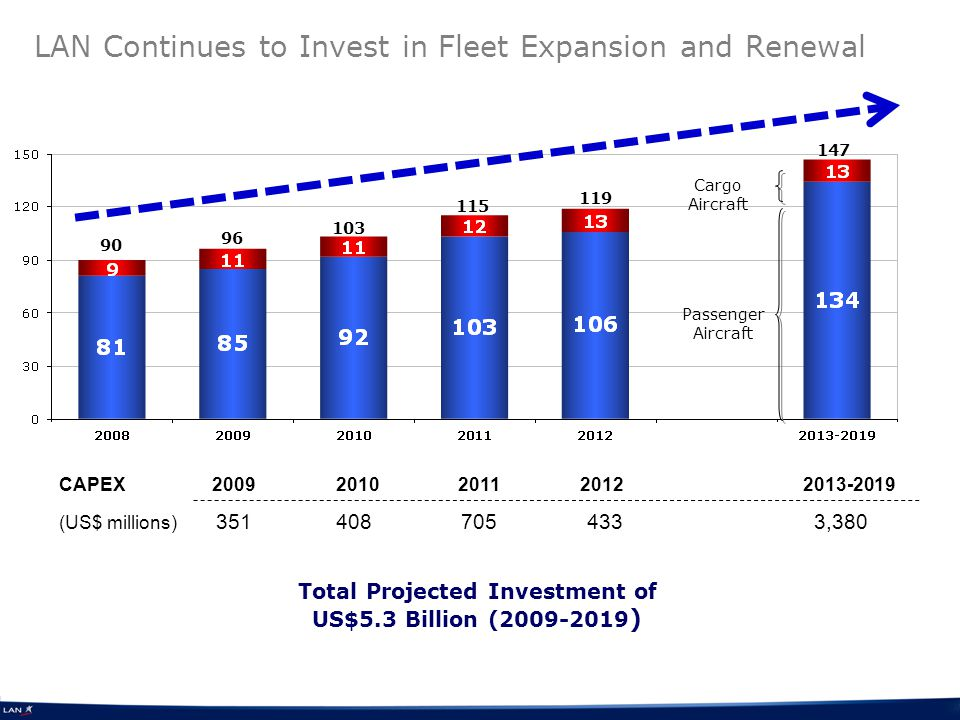 LAN Continues to Invest in Fleet Expansion and Renewal Total Projected Investment of US$5.3 Billion (2009-2019 ) 90 96 103 115 119 147 Cargo Aircraft Passenger Aircraft CAPEX 2009 2010 2011 2012 2013-2019 (US$ millions) 351 408 705 433 3,380