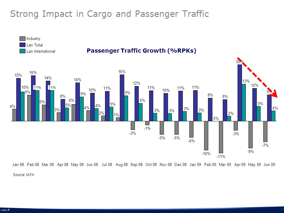Strong Impact in Cargo and Passenger Traffic Source: IATA Passenger Traffic Growth (%RPKs) Jun 09 9% Aug 08 -3% 12% 6% Sep 08 -1% 11% 3% Oct 08 -5% 10% 3% Nov 08 -5% 11% 3% Dec 08 -6% May 09 Industry Lan Total Lan International 11% 4% 15% Jan 08 9% 16% 11% Feb 08 6% 14% 11% 10% 4% 9% Mar 08 3% 8% 5% Apr 08 6% 14% 9% May 08 4% 10% 4% Jun 08 2% 11% 5% Jul 08 1% 16% -7% 3% Jan 09 -10% 8% 0% Feb 09 -11% 8% 2% Mar 09 -3% 20% 13% Apr 09 -9% 12% 5%