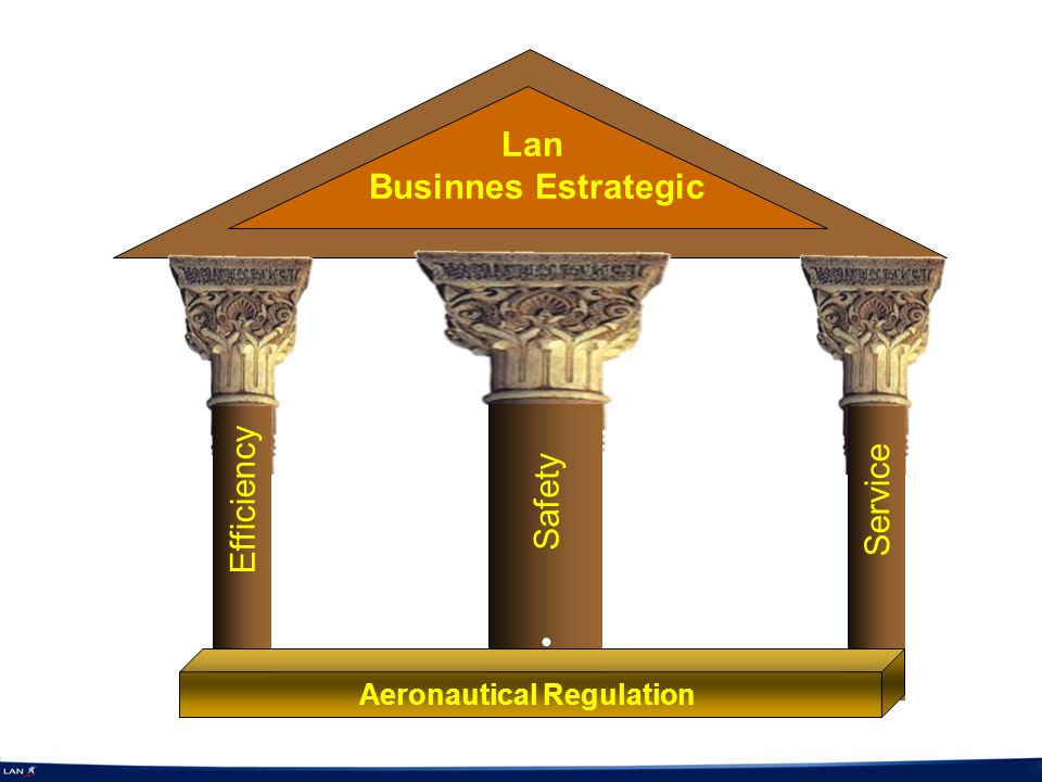 Efficiency Service Safety Aeronautical Regulation Lan Businnes Estrategic