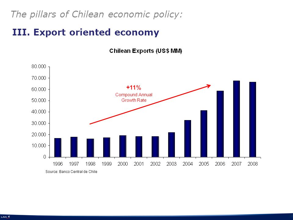Source: Banco Central de Chile The pillars of Chilean economic policy: III.