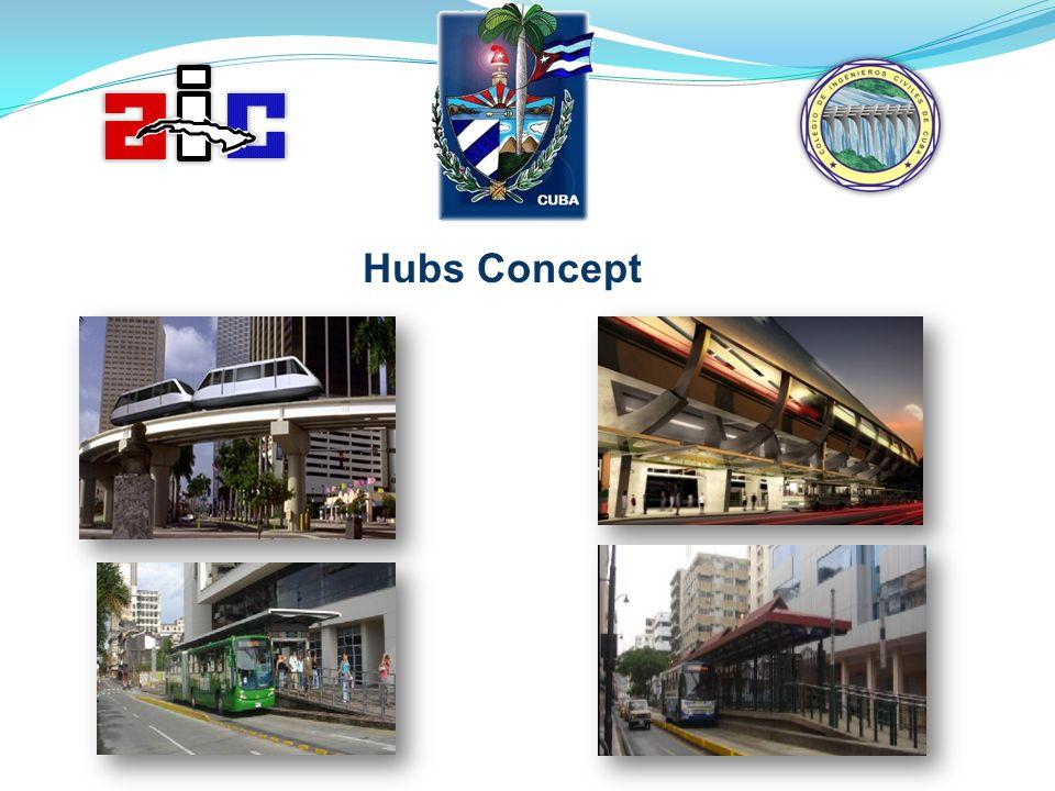 Hubs Concept