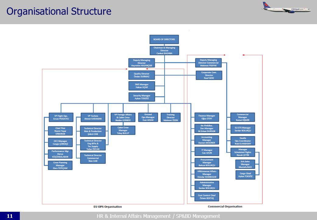 HR & Internal Affairs Management / SP&BD Management11 Organisational Structure