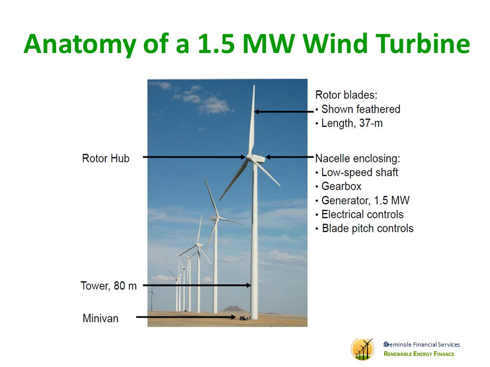 Anatomy of a 1.5 MW Wind Turbine