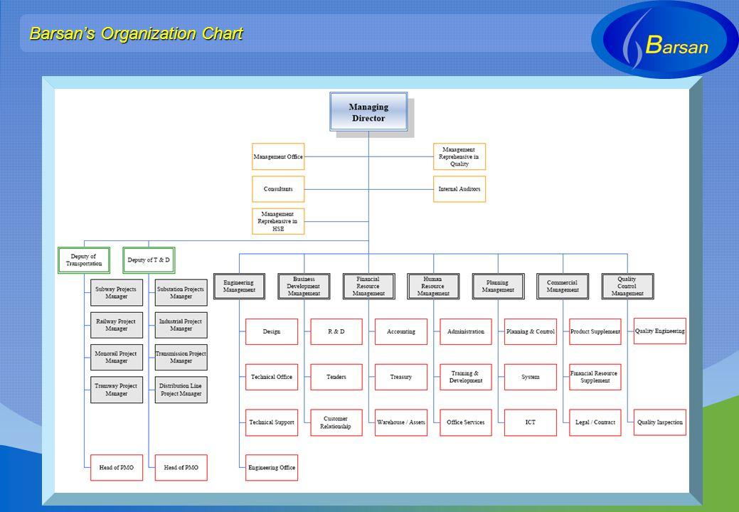 Barsans Organization Chart