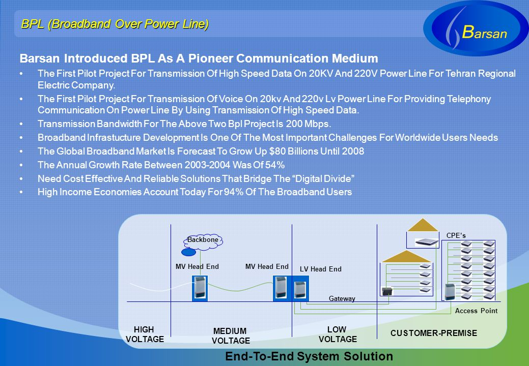 Barsan Introduced BPL As A Pioneer Communication Medium The First Pilot Project For Transmission Of High Speed Data On 20KV And 220V Power Line For Te