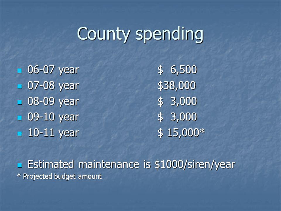 County spending 06-07 year$ 6,500 06-07 year$ 6,500 07-08 year$38,000 07-08 year$38,000 08-09 year$ 3,000 08-09 year$ 3,000 09-10 year$ 3,000 09-10 year$ 3,000 10-11 year$ 15,000* 10-11 year$ 15,000* Estimated maintenance is $1000/siren/year Estimated maintenance is $1000/siren/year * Projected budget amount