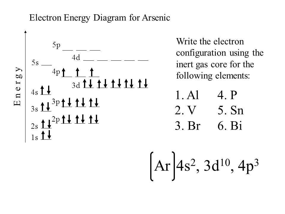 1s 2s 2p 3s 4s 3p 4p 3d 4d 5s 5p E n e r g y Electron Energy Diagram for Arsenic Write the electron configuration using the inert gas core for the fol