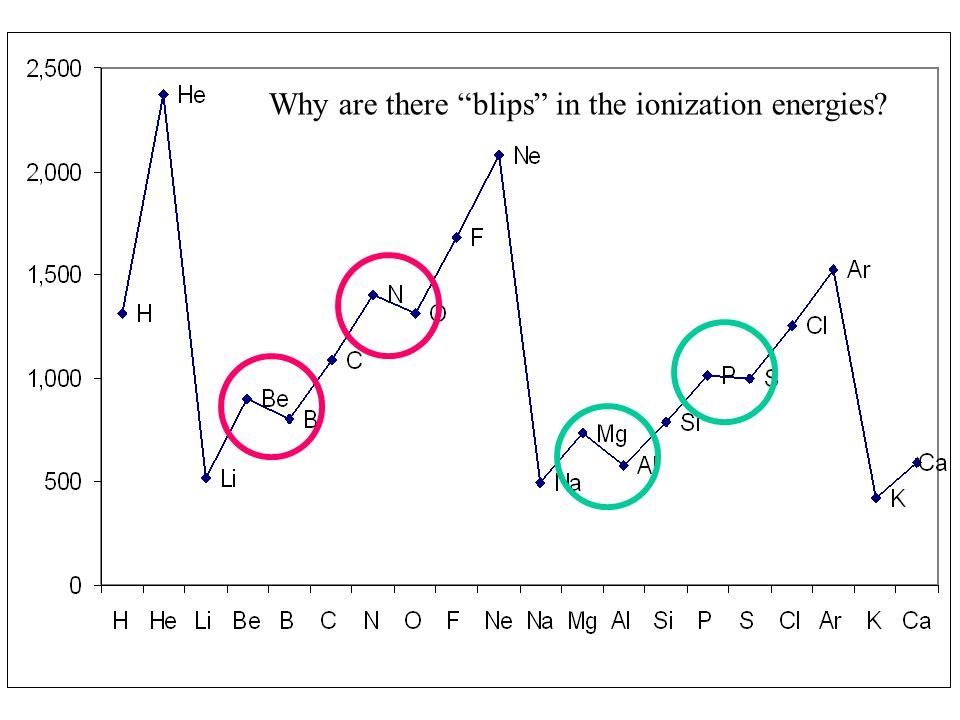 Why are there blips in the ionization energies?