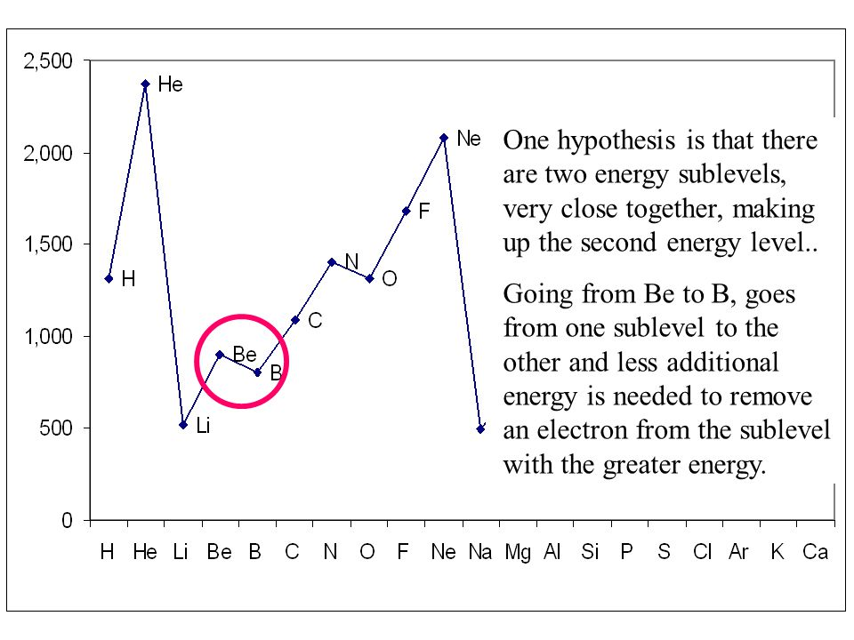One hypothesis is that there are two energy sublevels, very close together, making up the second energy level.. Going from Be to B, goes from one subl