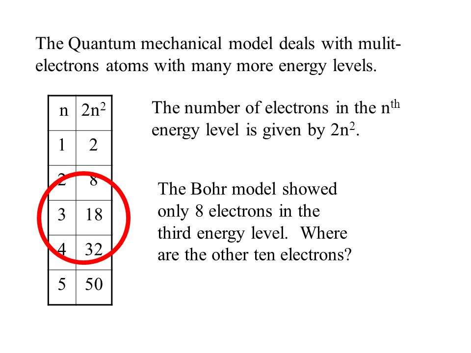 n2n 2 12 28 318 432 550 The number of electrons in the n th energy level is given by 2n 2. The Bohr model showed only 8 electrons in the third energy