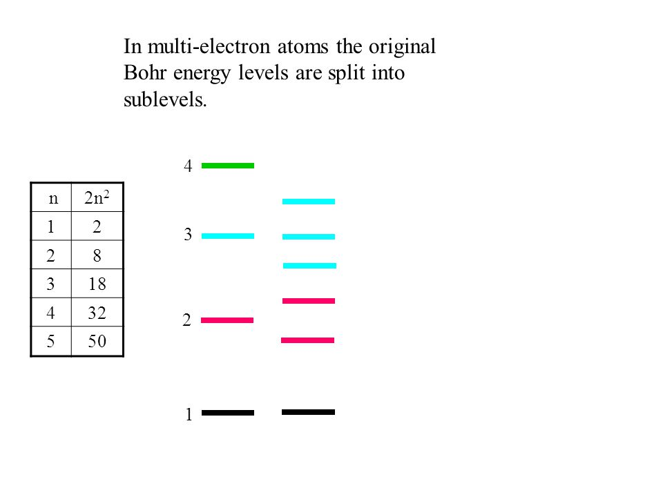 n2n 2 12 28 318 432 550 In multi-electron atoms the original Bohr energy levels are split into sublevels. 1 2 3 4