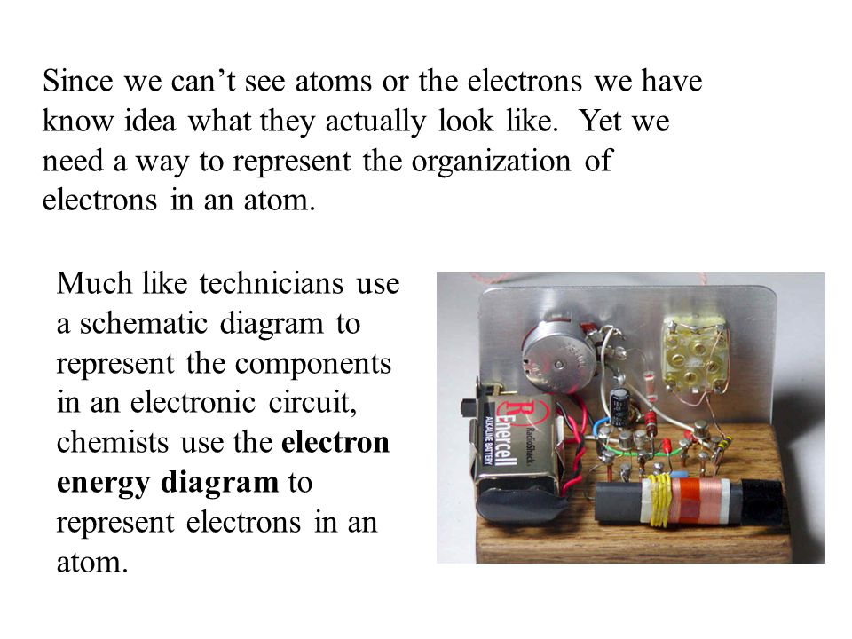 Since we cant see atoms or the electrons we have know idea what they actually look like. Yet we need a way to represent the organization of electrons