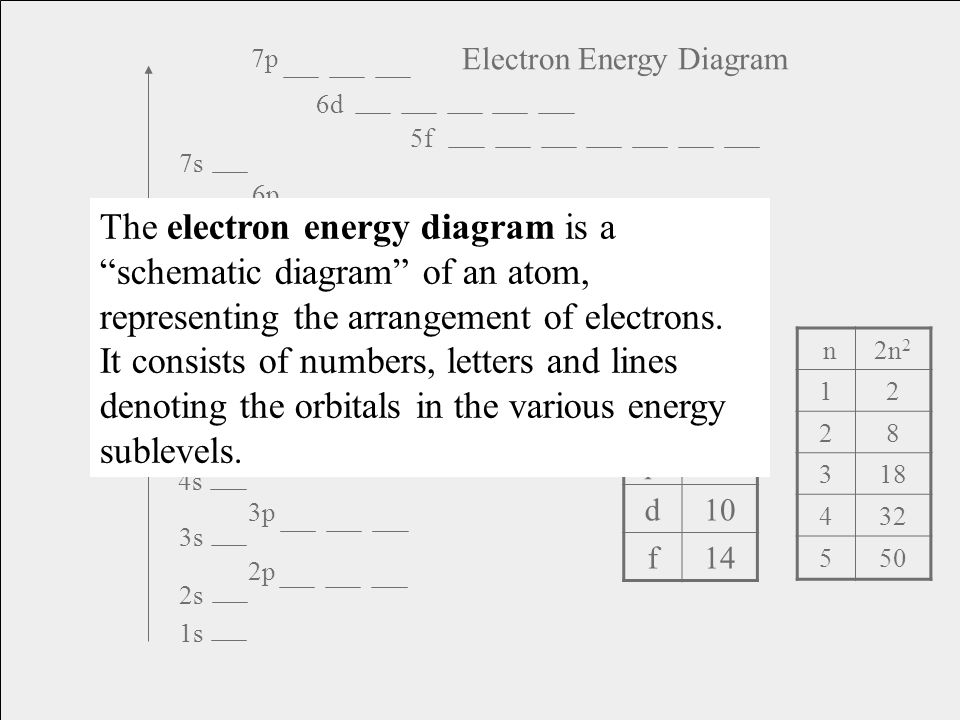 1s 2s 2p 3s 4s 3p 4p 3d 4d 5s 5p 6s 4f 5d 6p 7s 5f 6d 7p E n e r g y Electron Energy Diagram n2n 2 12 28 318 432 550 s2 p6 d10 f14 The electron energy