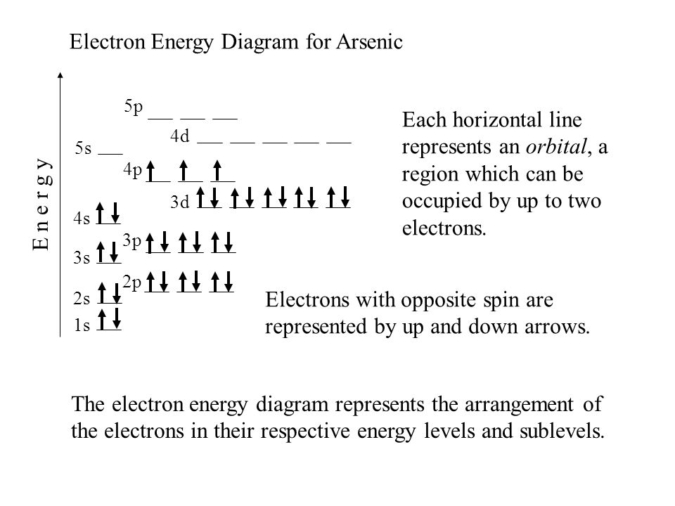 1s 2s 2p 3s 4s 3p 4p 3d 4d 5s 5p E n e r g y Electron Energy Diagram for Arsenic Electrons with opposite spin are represented by up and down arrows. E