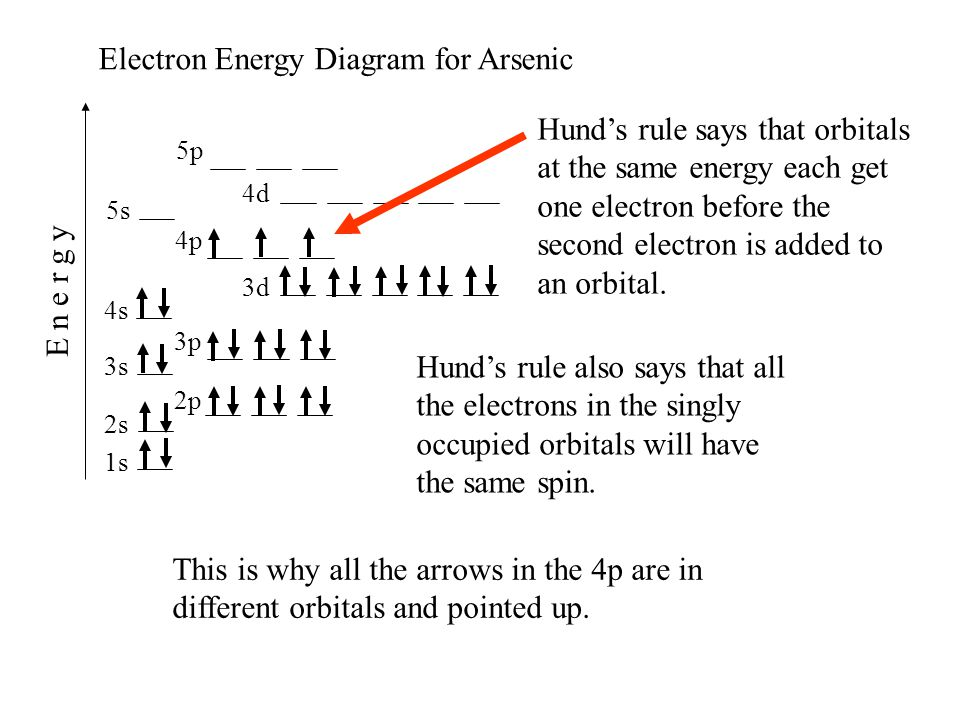 1s 2s 2p 3s 4s 3p 4p 3d 4d 5s 5p E n e r g y Electron Energy Diagram for Arsenic Hunds rule says that orbitals at the same energy each get one electro