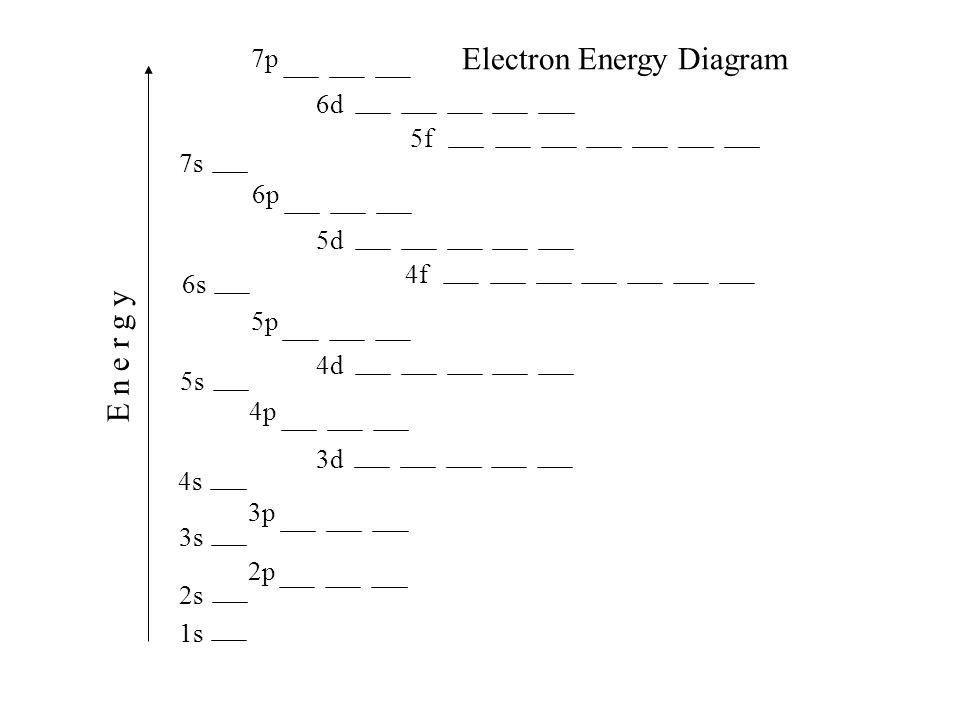 1s 2s 2p 3s 4s 3p 4p 3d 4d 5s 5p 6s 4f 5d 6p 7s 5f 6d 7p E n e r g y Electron Energy Diagram