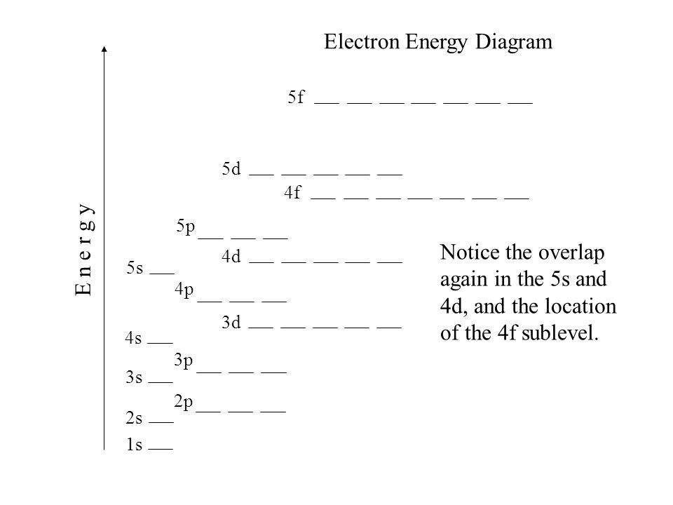 1s 2s 2p 3s 4s 3p 4p 3d 4d 5s 5p 4f 5d 5f E n e r g y Electron Energy Diagram Notice the overlap again in the 5s and 4d, and the location of the 4f su