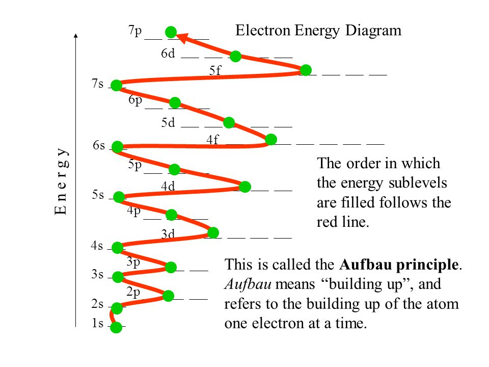 1s 2s 2p 3s 4s 3p 4p 3d 4d 5s 5p 6s 4f 5d 6p 7s 5f 6d 7p E n e r g y The order in which the energy sublevels are filled follows the red line. Electron